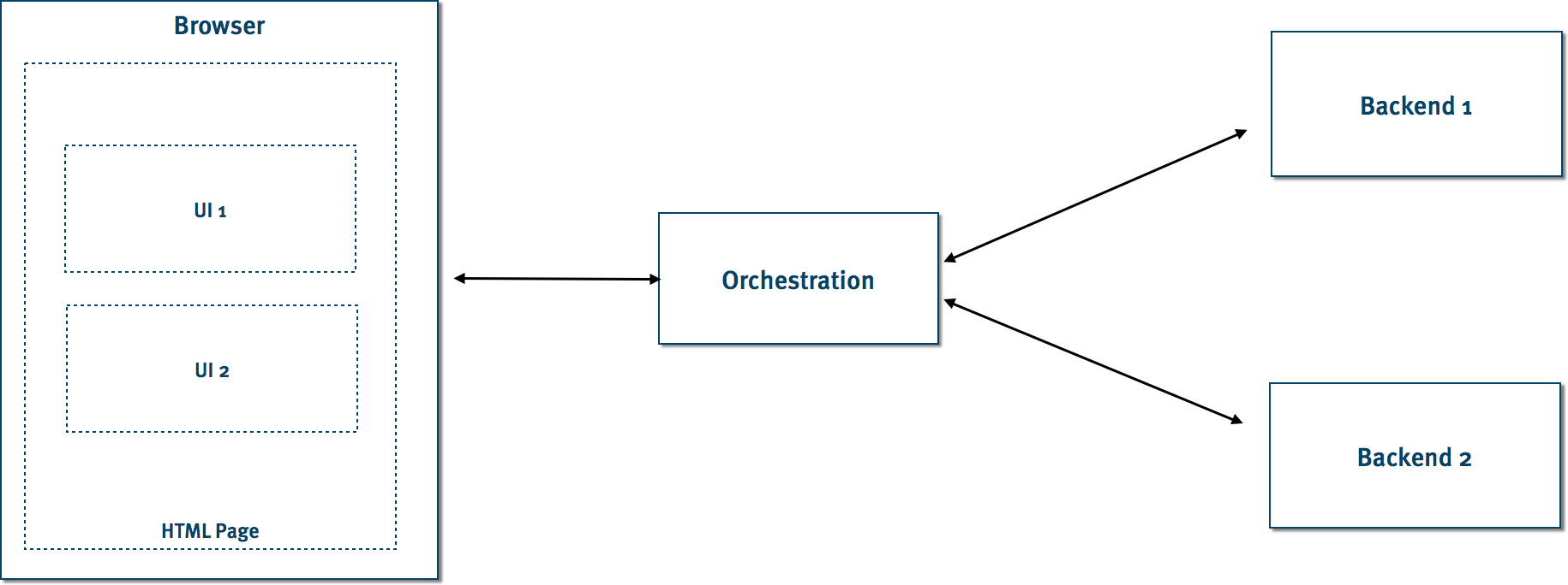 Integration via a server-side orchestration service