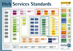 WS Standards Poster
